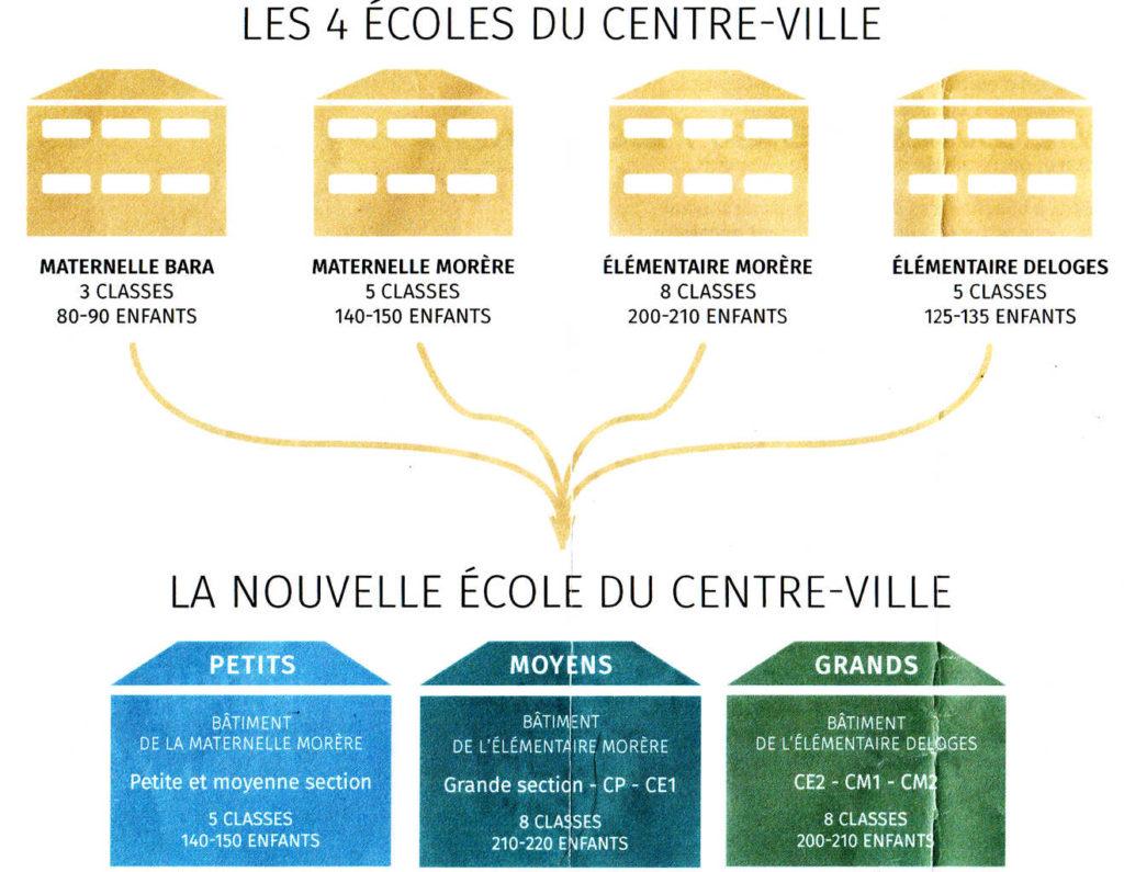 Le projet porté par le maire et soutenu par l'Éducation Nationale consiste à fusionner les 2 maternelles et les 2 élémentaires pour fermer la maternelle Bara. (Source: Ville de Palaiseau)