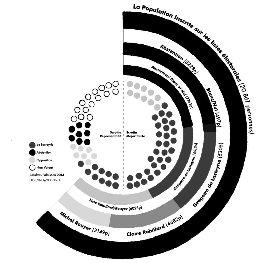 Palaiseau : Résultats des élections 2014